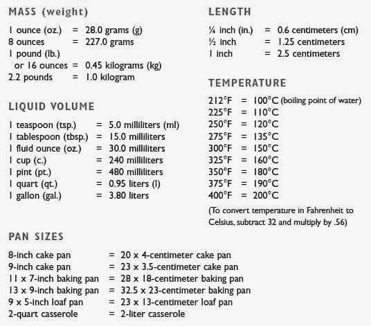 Kitchen Measurement Kitchen Pinterest Kitchen measurements