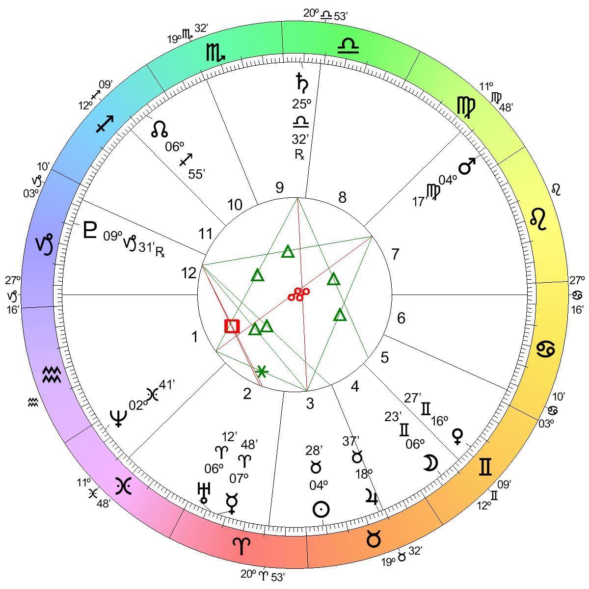 AstrologyLand   Horoscope, Astrology Charts, Tarot, Natal Chart ...