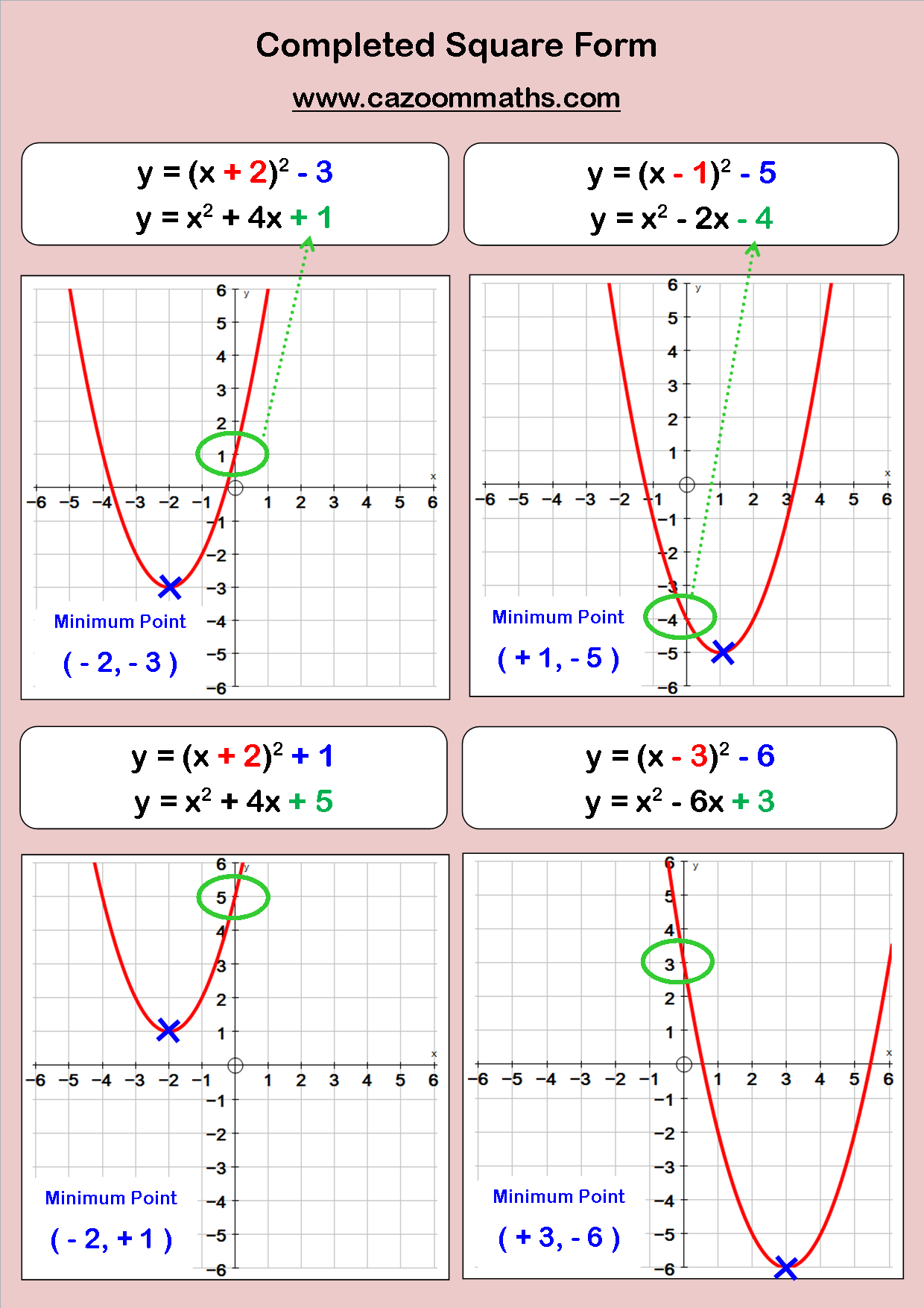 Quadratic And Cubic Functions