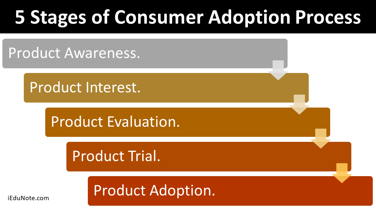 5 Stages Of Consumer Adoption Process Adoption Process Adoption Consumers
