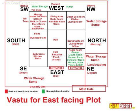 Appealing Vastu House Plans For West Facing Road Contemporary Best
