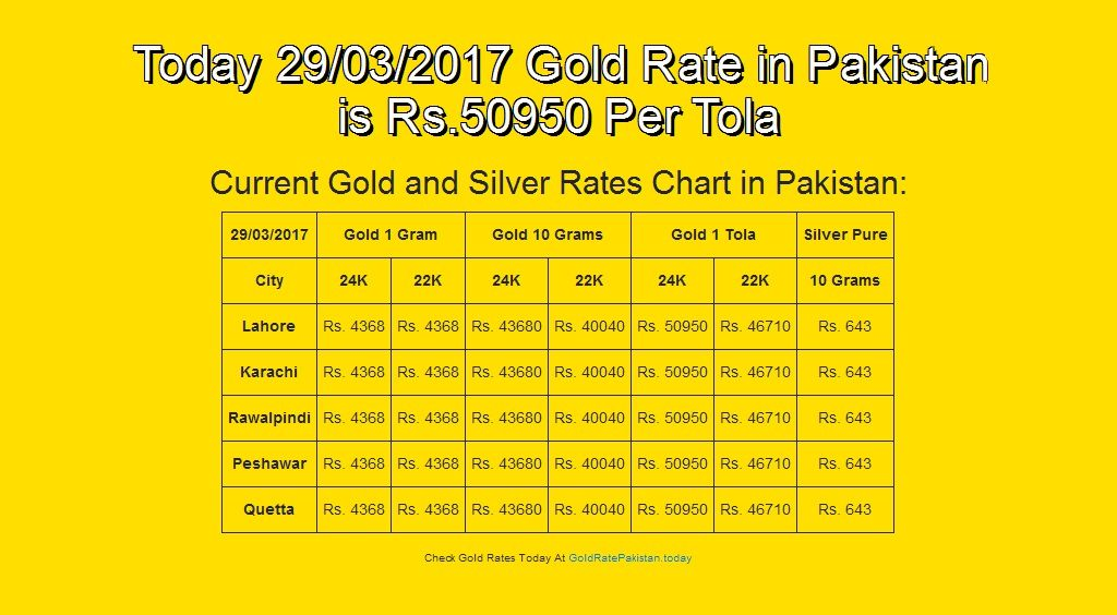 #29-Mar-17, #English, #Goldrate, #Goldratepakistan, #Grp Today 29/03/2017 Gold Rate in Pakistan is Rs.50950 Per Tola