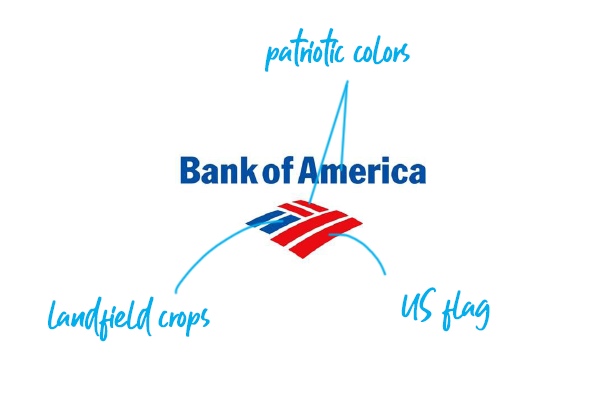 The Bank Of America Mark Symbolizes American Flag And Farm Field Logodesign Branding Graphicdesign Bankofamerica Bank Branding Bank Of America Branding