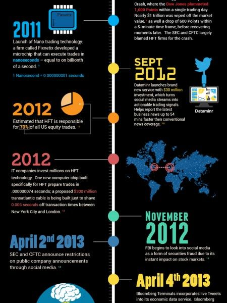 A History Of High Frequency Trading Infographic By Www 100mcxtips