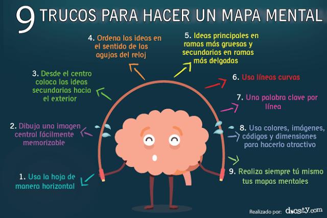 Mapas Mentales – 9 Trucos para Elaborarlas | Mapas mentales, Crear ...
