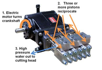 Waterjet direct drive pump - the pressurization process