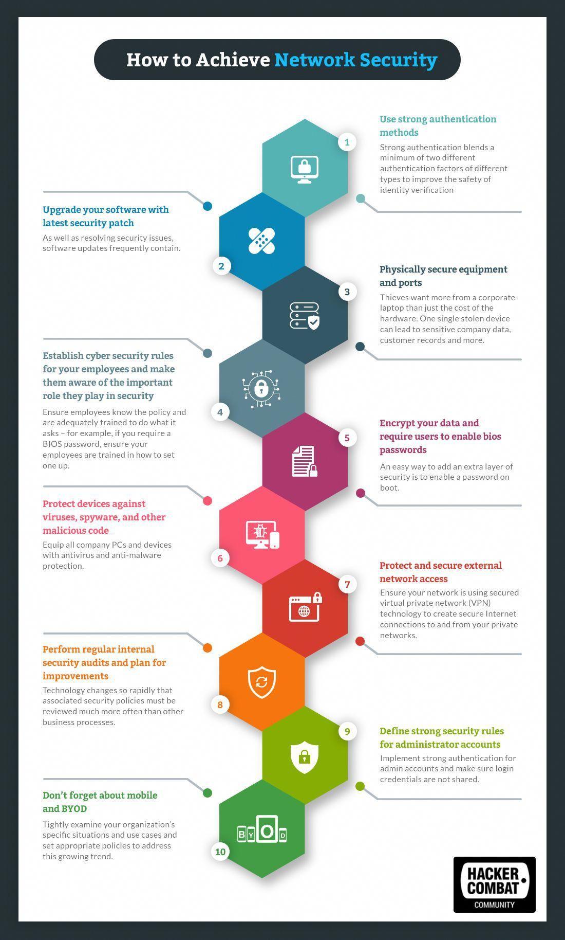 Network Security Malwareanalysis Cyber Security Awareness Cyber Security Cyber Security Education