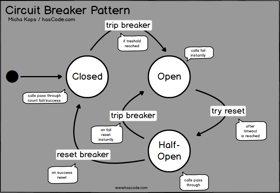 circuit breaker state diagram java pinterest state diagram rh pinterest com Java UML Class Diagram Java Diagram Library