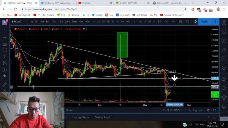 Bitcoin november 18th technical analysis btc update