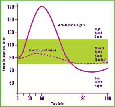 chart blood glucose levels - Google Search   Blood Sugar ...