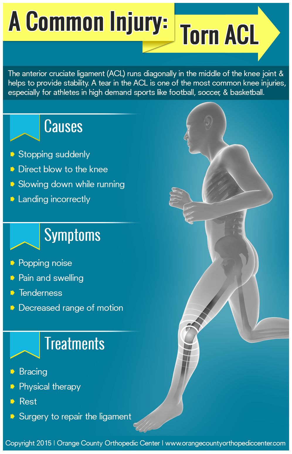 A Common Injury Torn Acl Acl Tear Knee Injury Injury Rehabilitation