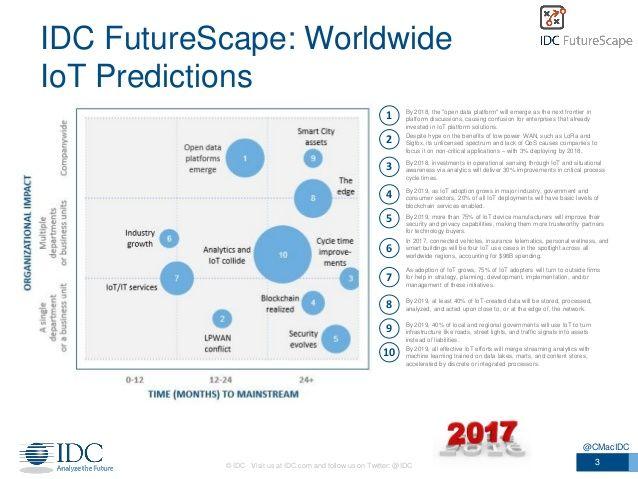 IDC FutureScape: Worldwide IoT Predictions 2017 | IoT ...