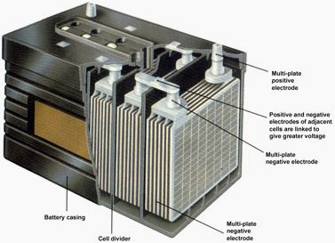Lead Acid Battery Construction