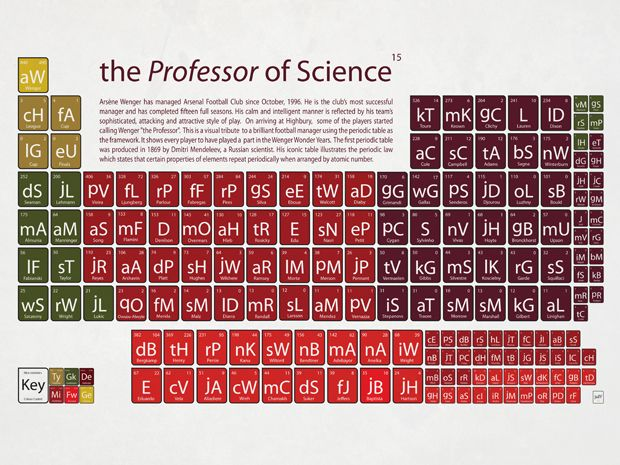 The Football Periodic Table Periodic table, Arsenal and Arsenal FC - new periodic table another name for group