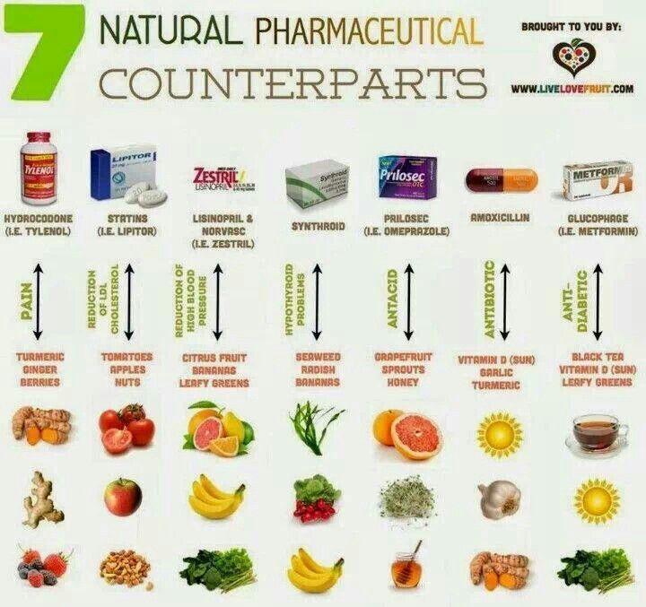 7 Natural Pharmaceutical Counterparts 7 Natural Pharmaceutical Counterparts // This is a must read!!