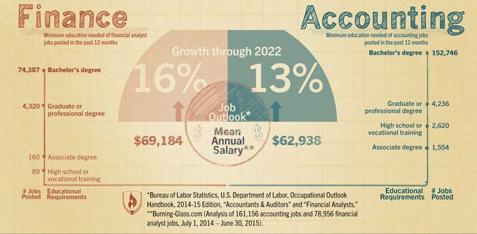 Finance Versus Accounting Data Accounting Jobs Finance Accounting