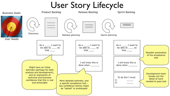 Example User Story Cards  User Experience Frameworks