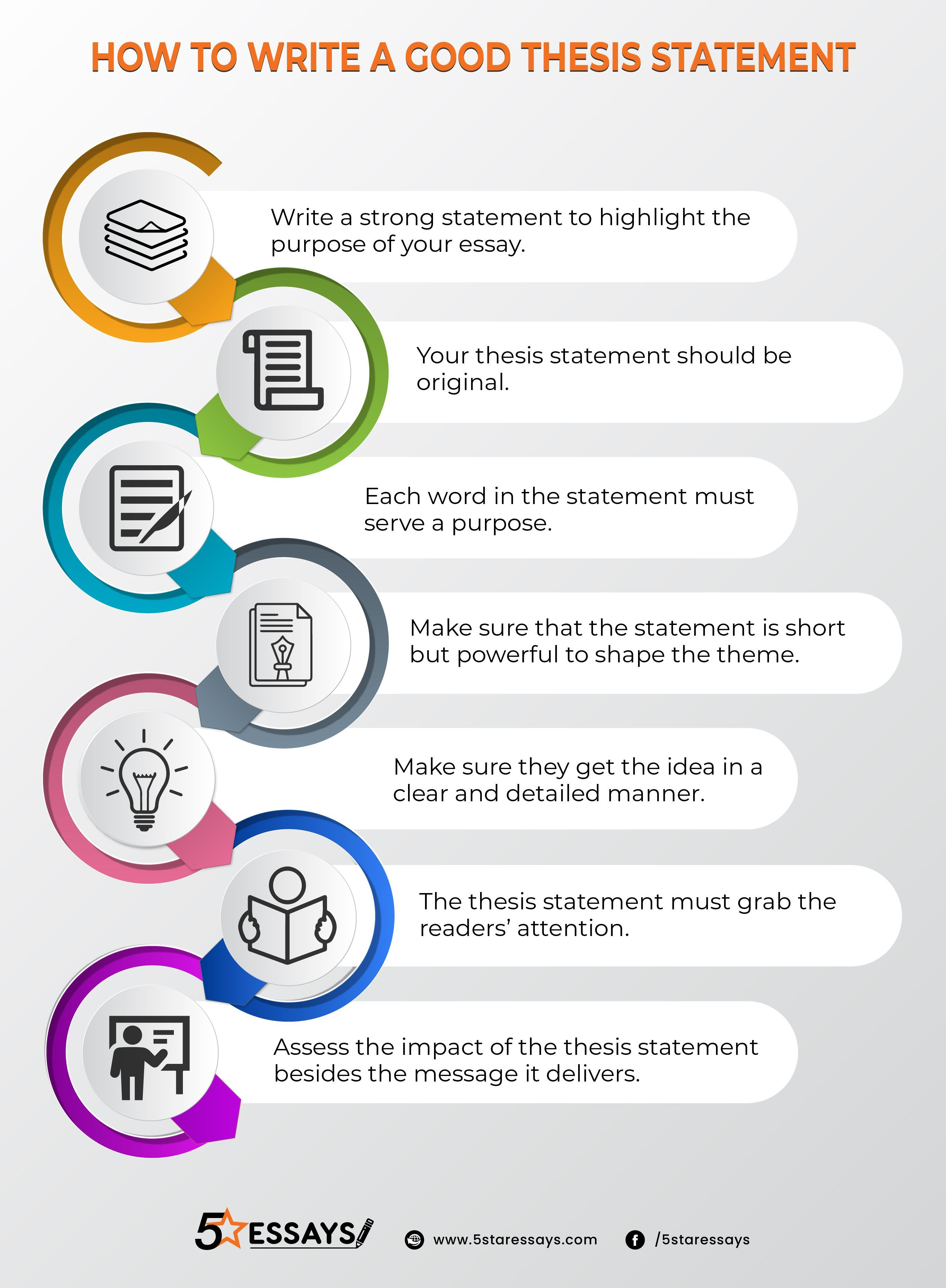 Thesis Statement Writing A Good Thesis Statement Infographic Essay Writing Skills Thesis Statement Academic Writing