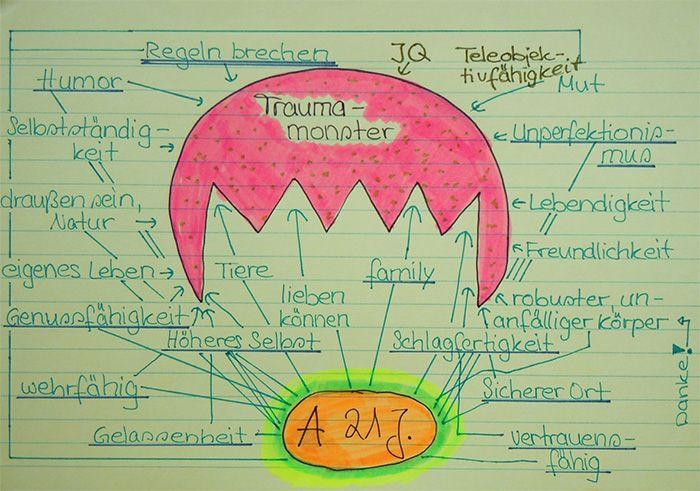 Traumamonster