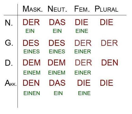 THE Most Important cheat sheet! | German language | Pinterest ...