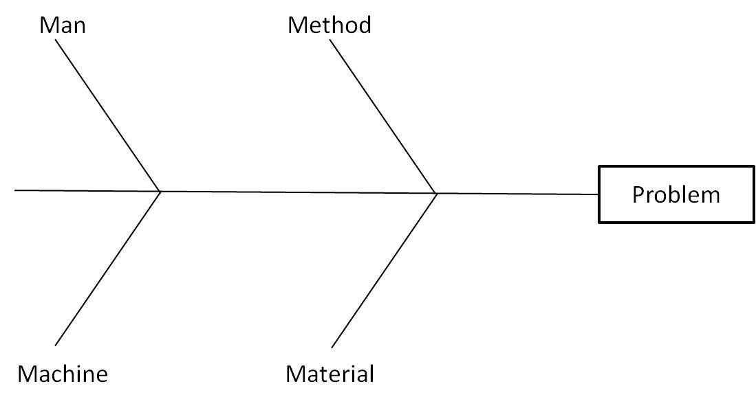 Blank Fishbone Diagram Template New 301 Moved Permanently