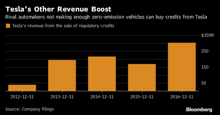 Rival Automakers Are Funding Tesla Through Electric Car