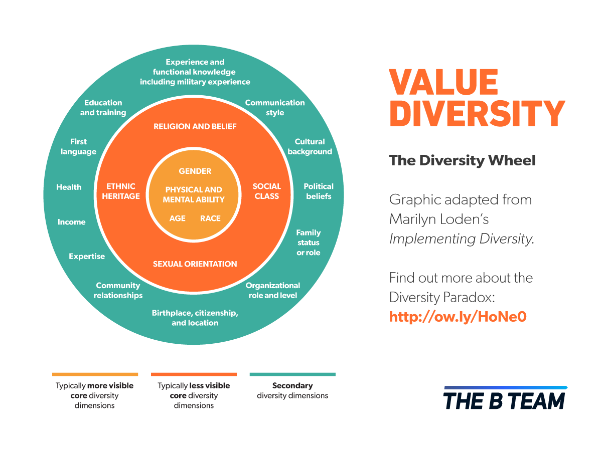 How to Manage Diversity in a Workplace