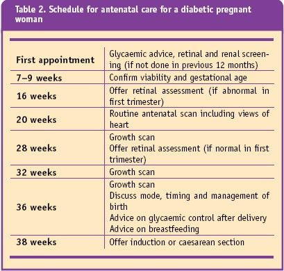 Managing Preexisting Diabetes for Pregnancy