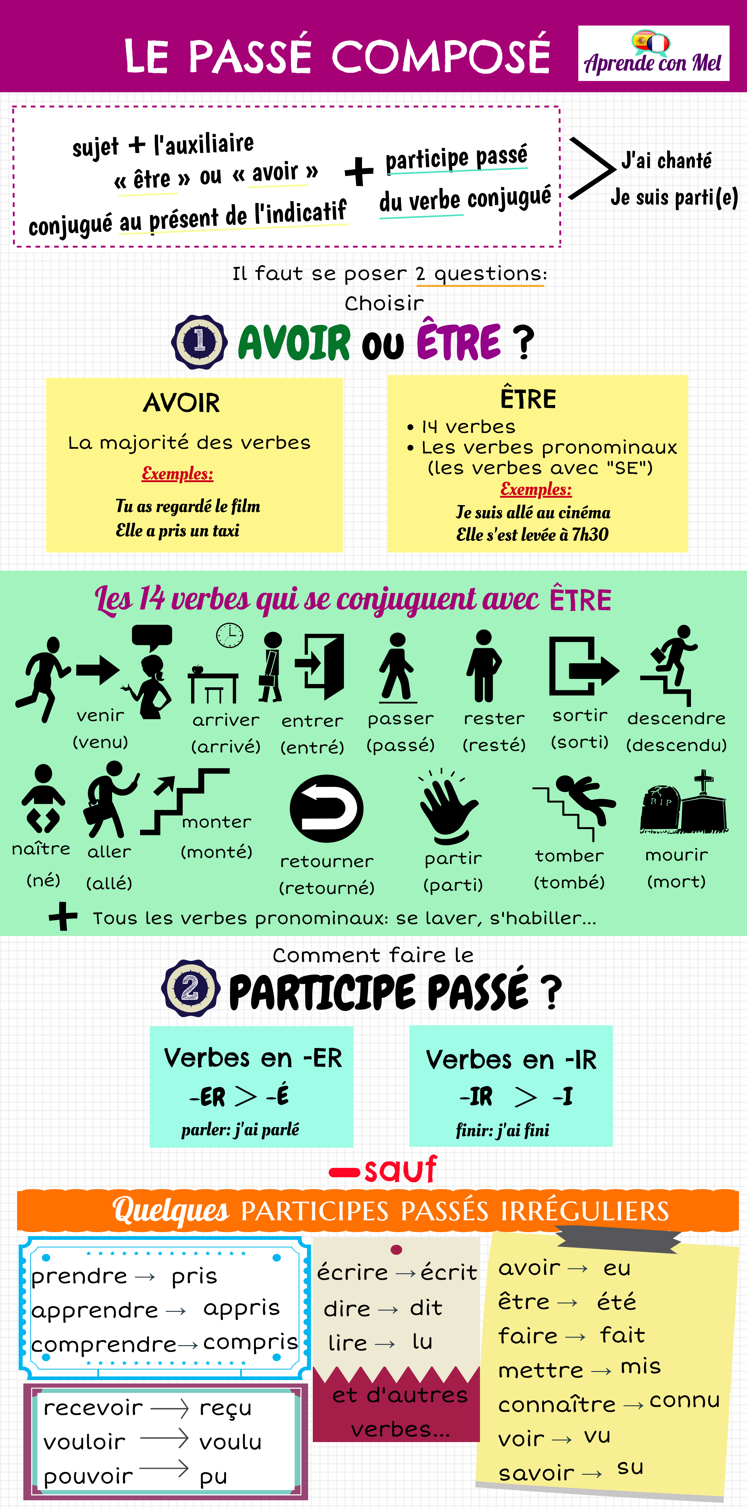 Formation Du Passe Compose Grammaire Fle Aprendeconmel Vranjes Passe Compose Phrases En Francais French Expressions
