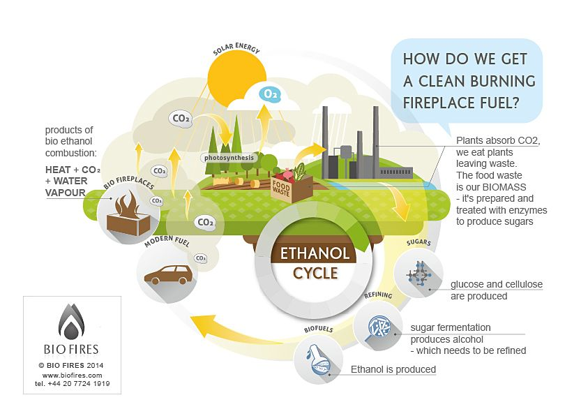 Bio Ethanol Fuel >> Bio Ethanol Fuel From Food Waste Ethanol Cycle Our Fireplaces In