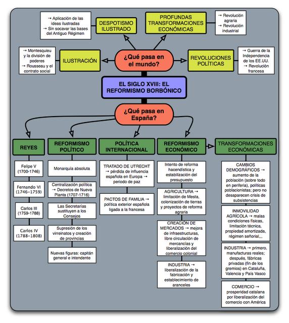 Historialicinio Ii Tema 1 Caracteristicas Politicas Economicas Y Sociales Del Antiguo Regim Despotismo Ilustrado Ensenanza De La Historia Historia De Espana