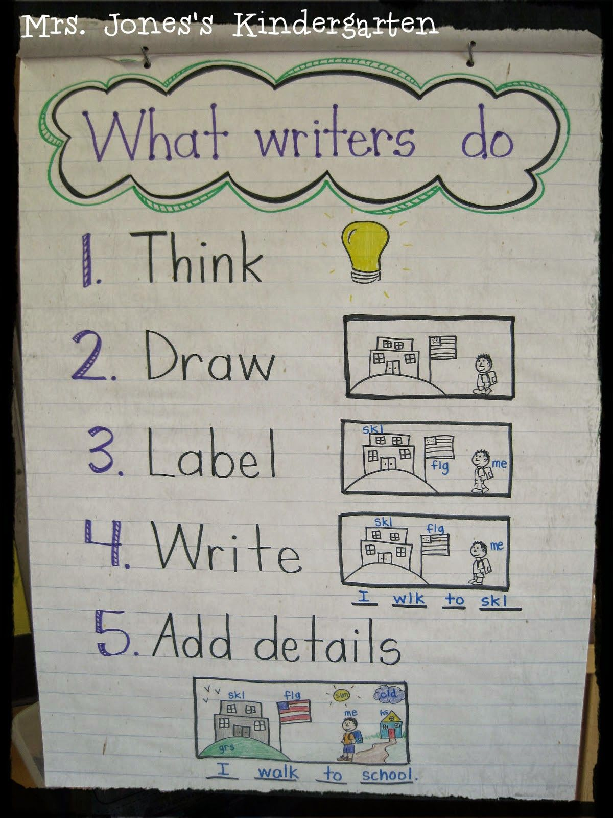 Anchor Chart Round Up Great Anchor Chart Ideas To Model