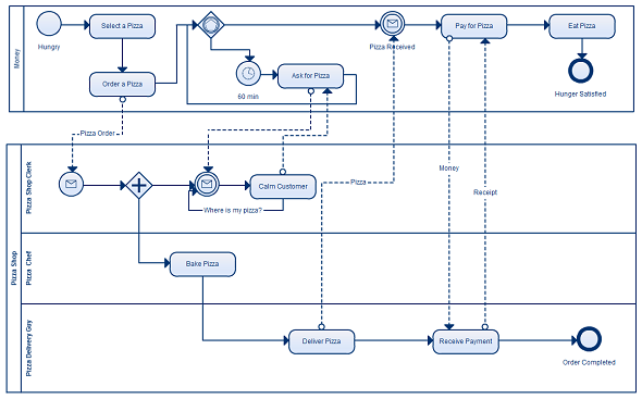 Importance of business process modeling for your business advanced bpm diagram highlighting the importance of business process modeling flashek Gallery