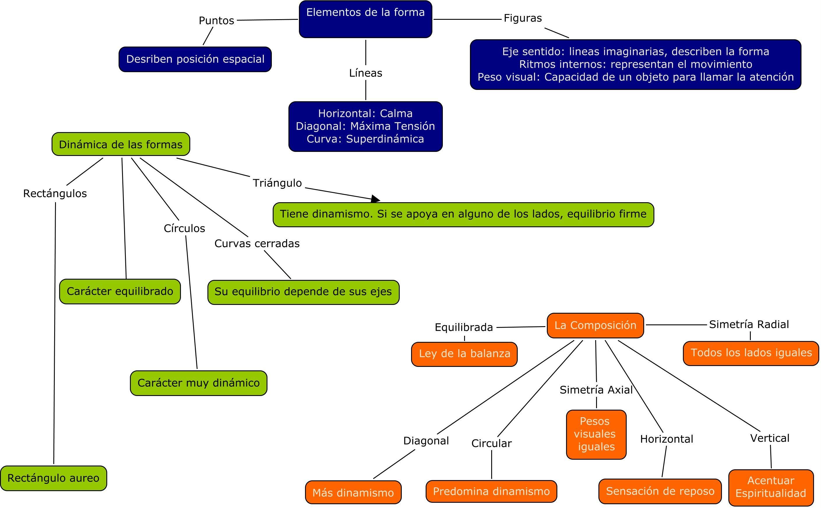 didactica visual mapas - Buscar con Google
