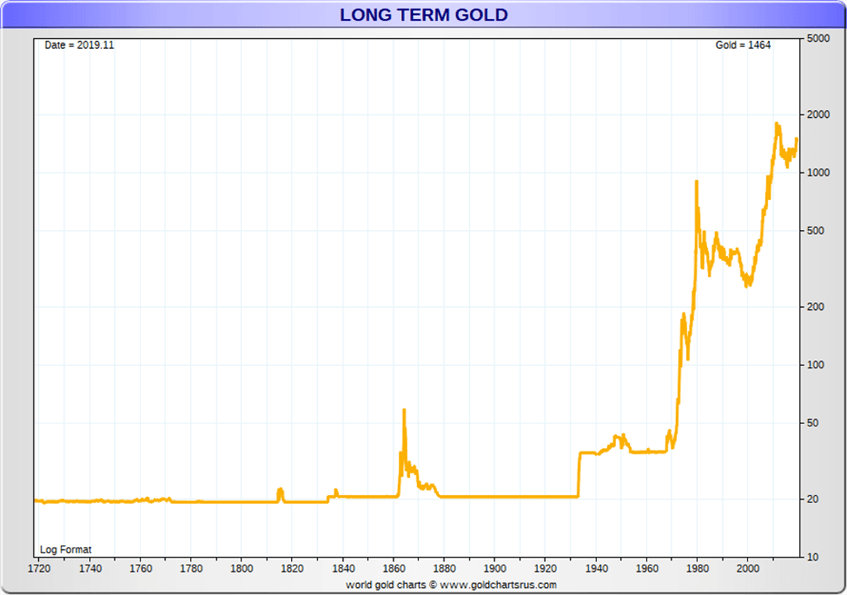 Gold Price History in 2020 Gold price history, Gold