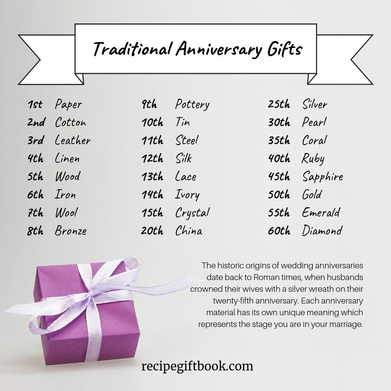 Traditional Wedding Anniversary Gifts Traditional Anniversary Gifts Anniversary Gifts Anniversary Meanings