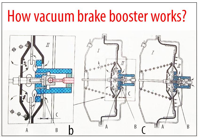 How vacuum brake booster works? в 2020 г