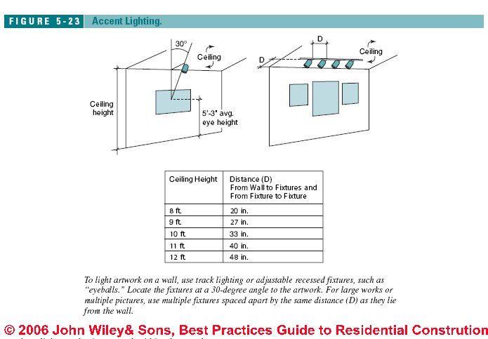 Image From Http Inspectapedia Com Bestpractices Figure5 23 Jpg Interior Design Guidelines Artwork Lighting Downlights