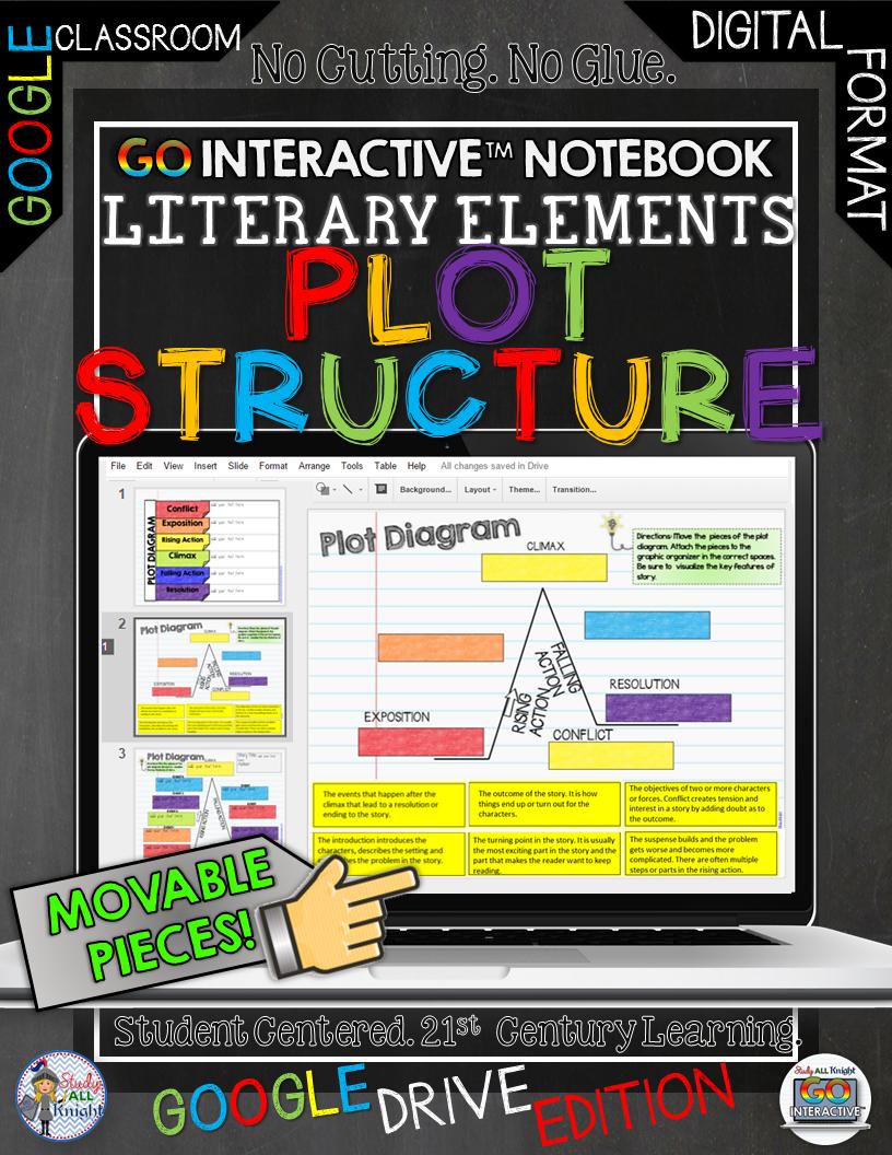 Premise Indicator Words: Plot Structure, Plot Diagram, Story Map, Google Drive
