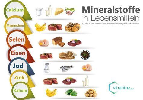 Bildergebnis für eisenhaltige lebensmittel tabelle zum ausdrucken ...
