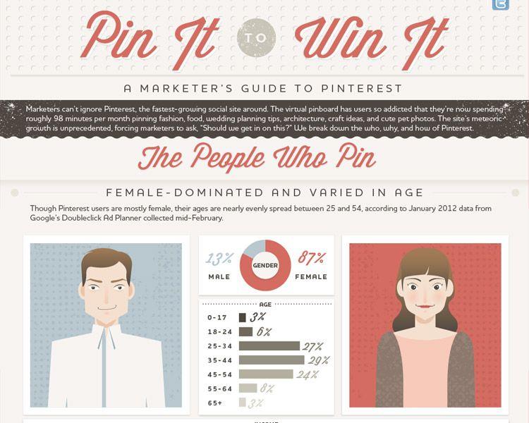 Guida a Pinterest!