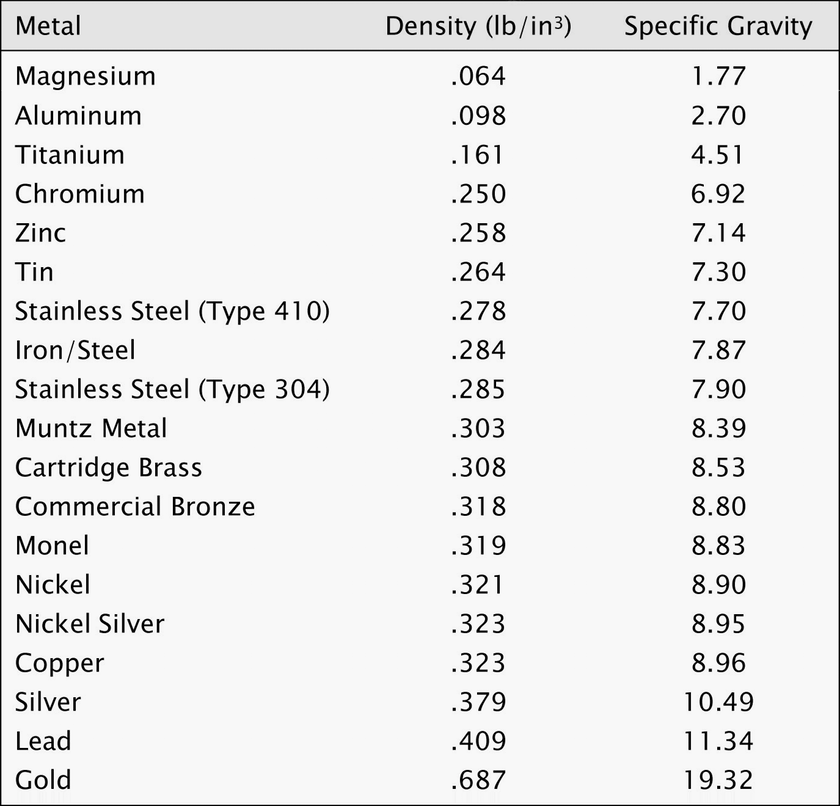 Metal Density Chart: Showing density and correlating specific