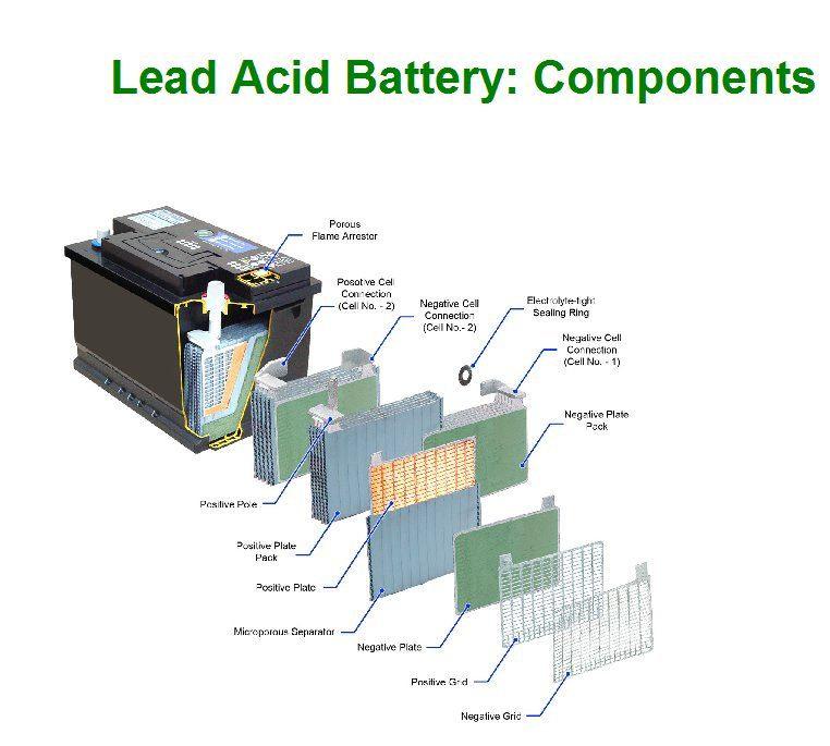 Battery_Professionals Are Here to Help Lead acid
