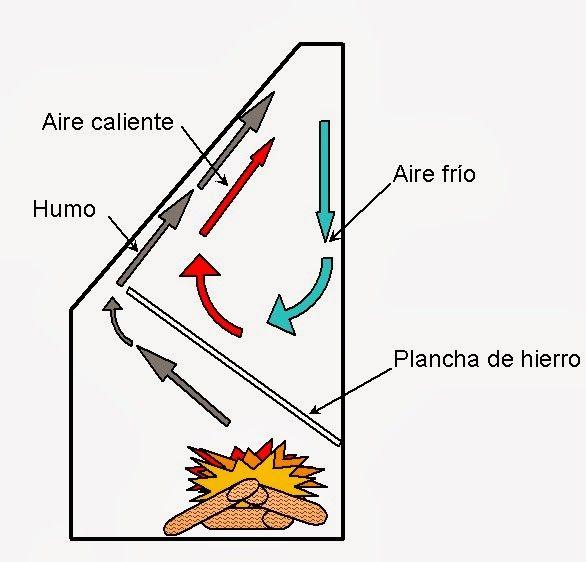 Resultado de imagen para planos de estufa a le a de - Planos de chimeneas de ladrillo ...