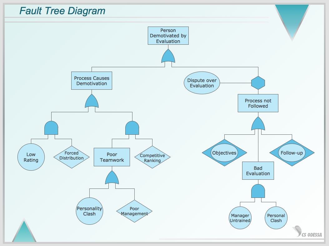 Fault Tree Diagram  A  Business Flow Charts    Chart