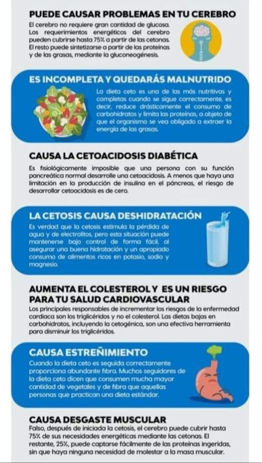 ¿la dieta cetosis puede causar cetosis?