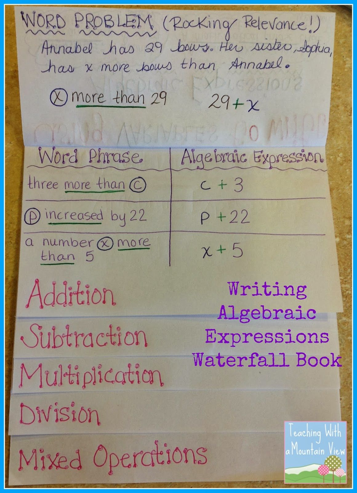 Properties Of Operations Algebraic Expressions Teaching With A Mountain View Math Expressions Algebraic Expressions Math Journals Addition of algebraic expressions