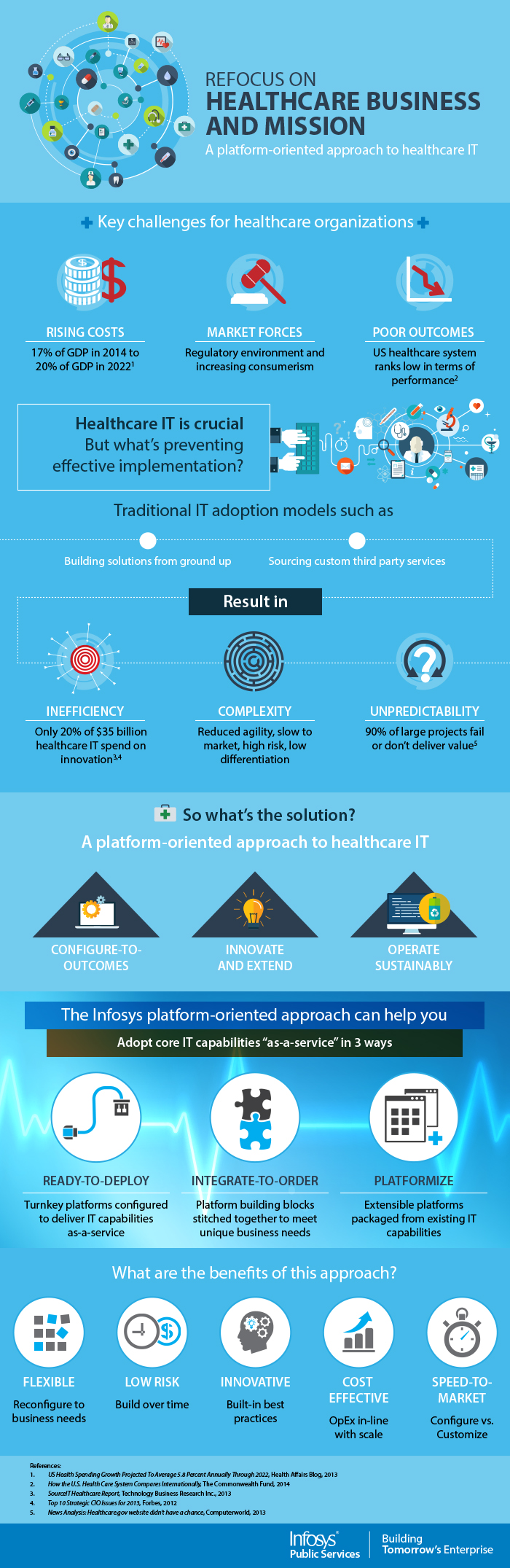 Healthcare Intelligence Network Healthcare Technology Health Care Healthcare Business