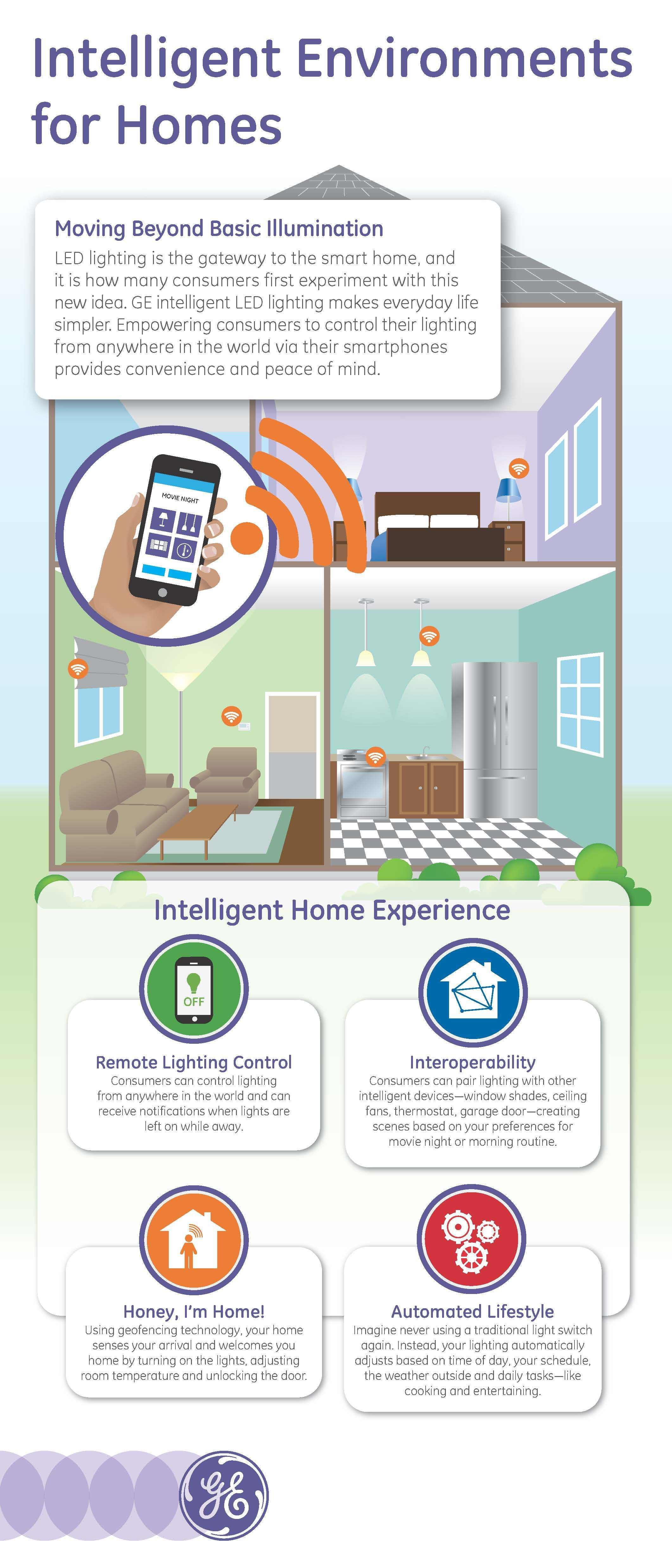 GE Intelligent LED Lighting Connects with Apple® HomeKit Ecosystem ...
