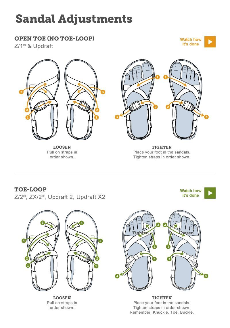 Chaco Sandal Adjustments Diagram Chacos Chacos Sandals Me Too Shoes